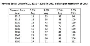 Check out the 'long tail' costs of extreme climate change in the far-right column. *Source*: Interagency Working Group on Social Cost of Carbon, United States Government. May 2013 Technical Update of the Social Cost of Carbon for Regulatory Impact Analysis.