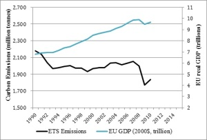 "Total ETS emissions have fallen sharply since the system was put in place in 2005, but how much of that decrease is related to the 2008 dip in economic output? Chart: Environmental Defense Fund. GDP data: World Bank. EU emissions: A. Denny Ellerman, ""The EU ETS: Path to the Future or Dead-end?"" European Environment Agency."