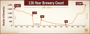 US breweries in operation, 1887-2013.  *Source*: Brewers Association