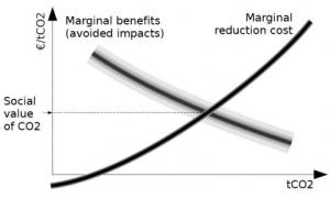 If only figuring out the 'true' social cost of carbon were as easy as understanding a marginal benefit-marginal cost graph. *Source*: UK Eco Study http://ukeco.exblog.jp/