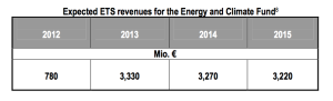 In 2012, the German government assumed the above ETS revenues to finance their Special Energy Climate Fund. *Source*: Federal budget draft 2012, Federal Ministry of Finance, http://www.bundesfinanzministerium.de/nn_3378/DE/Wirtschaft__und__Verwaltung/Finanz__und__Wirtschaftspolitik/Bundeshaushalt/Bundeshaushalt__20 12/20110706-Bundeshaushalt2012-Anlage2,templateId=raw,property=publicationFile.pdf