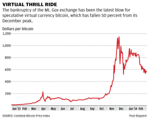 Bitcoin's volatility has made it a poor store of value. Holding bitcoins is a risky but potentially profitable investment, whereas holding most currencies is simply a good way to lose just a tiny bit of real value per year as prices rise.