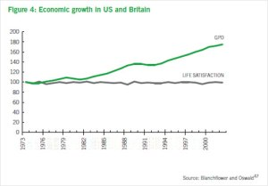 In Britain and the US, a growing economy has not brought increased life satisfaction in recent decades. Chart: Mark Easton, BBC News