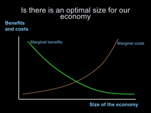 Why doesn't economics — a discipline obsessed with marginal costs and benefits — ask if there's an equilibrium point at which we should stop growing the economy? Graph: Maggie Winslow, University of San Francisco