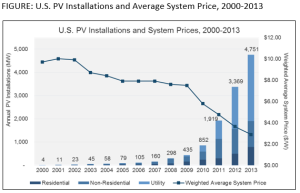 As we install more solar, it gets cheaper to do so. Source: GTM Research/SEIA U.S. Solar Market Insight: 2013 Year-in-Review