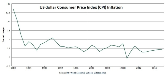 Since a period of 'hyperinflation' in the 1980s, consumer prices in US dollars have increased between 2 and 4 percent most years. Relatively steady, predictable inflation rates give people and businesses confidence to hold savings in a particular currency. Data: US Bureau of Labor Statistics. Figure: Knoema.