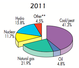 2011 fuel shares of global electricity generation. **Other includes geothermal, solar, wind, biofuels and waste, and heat. Source: International Energy Administration, 2013 Key World Energy Statistics