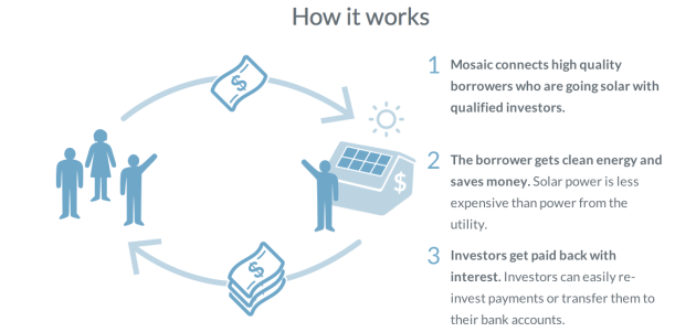 Mosaic helps solar installations get built by connecting small and large investors with projects seeking financing. If those investors earned SolarCoins in addition to the return on their investment, everybody wins -- the investors, the borrowers, the SolarCoin community, Mosaic, and our global climate. Image: Mosaic.
